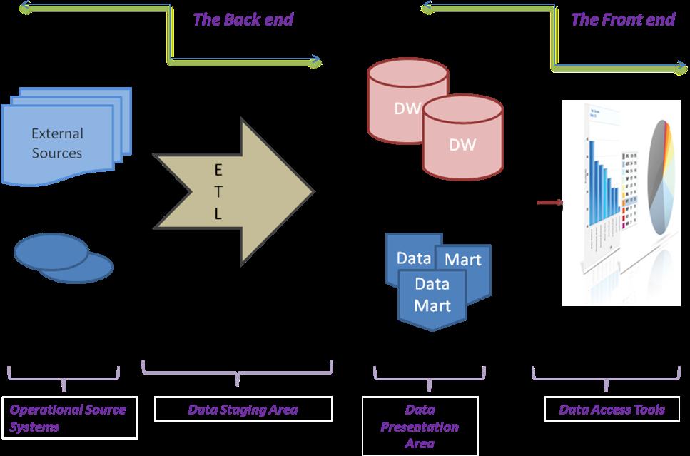 Datawarehouse Architecture | Datawarehousing tutorial by Wideskills