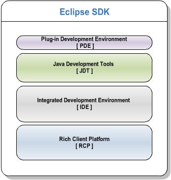 Inside the Eclipse SDK