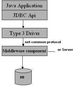 All Java Net Protocol Driver