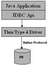 Native Protocol all Java driver