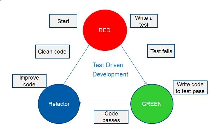 Test Driven Development - JUnit | JUnit Tutorial by Wideskills