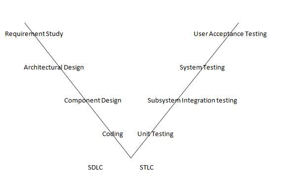 Software Testing Overview Software Testing Tutorial By Wideskills