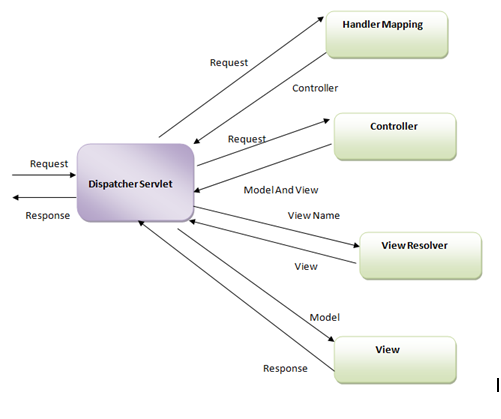 Fig - Spring MVC architecture