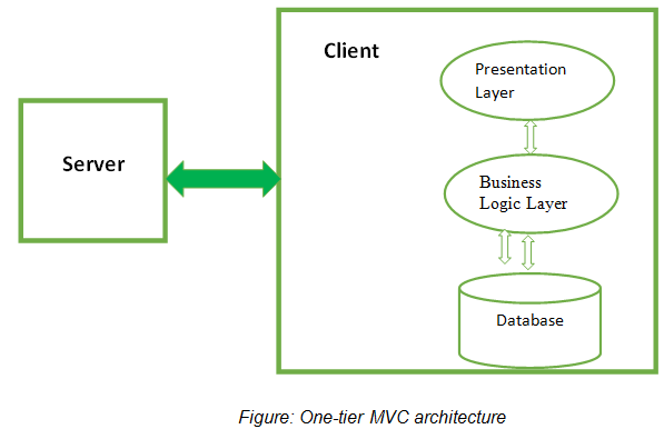 Figure: One-tier MVC architecture