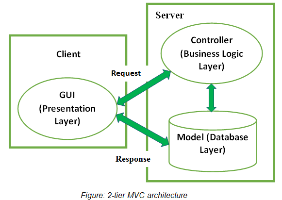Figure: 2-tier MVC architecture