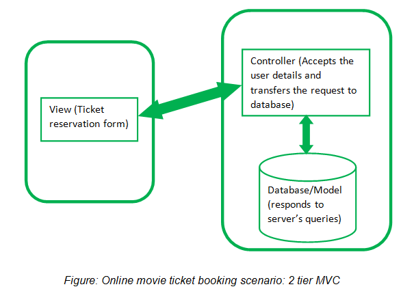 Figure: Online movie ticket booking scenario: 2 tier MVC