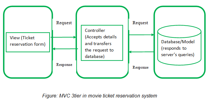 bus reservation system introduction Reservation based vehicle parking system using gsm and rfid technology ksushma1 this paper is to develop a reservation based vehicle parking reservation system to overcome the problem of i introduction in the existing parking system searching for.