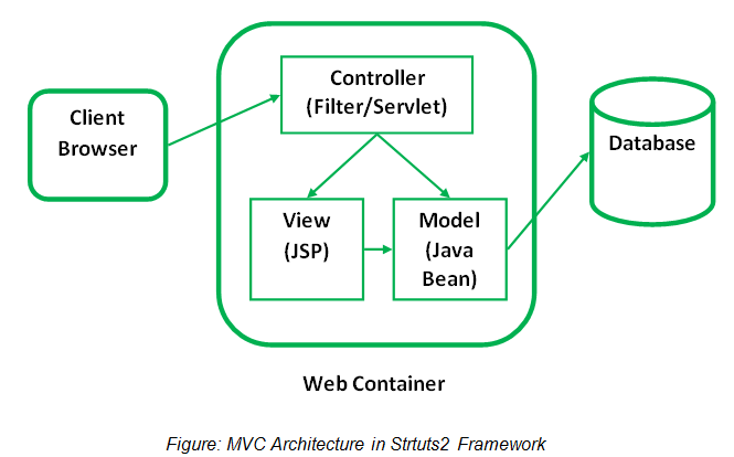 Introduction to mvc architecture struts tutorial by wideskills figure mvc architecture in strtuts2 framework ccuart Choice Image