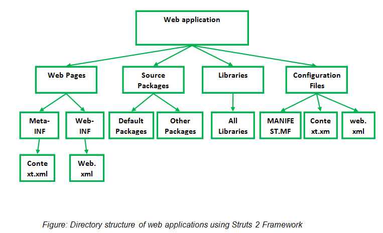 Figure: Directory structure of web applications using Struts 2 Framework