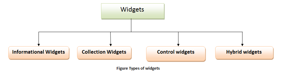 Figure Types of widgets