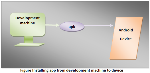 Installing Android app from development machine to device