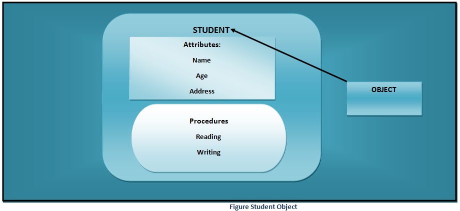Student Object example