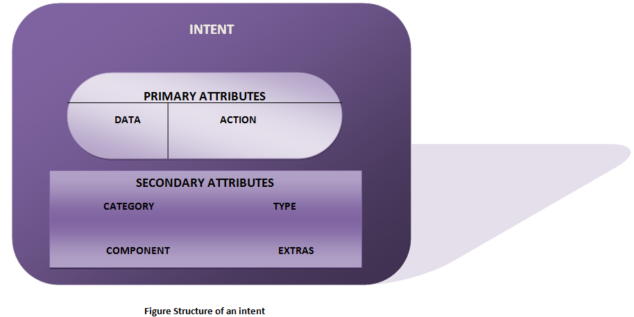 Structure of an Android intent