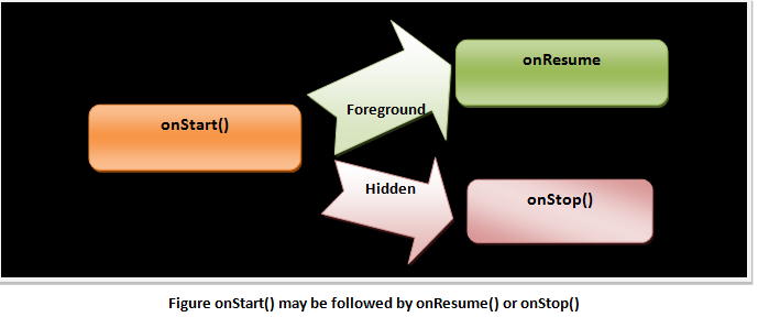Android onStart() may be followed by onResume() or onStop()
