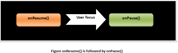Android onResume() is followed by onPause()