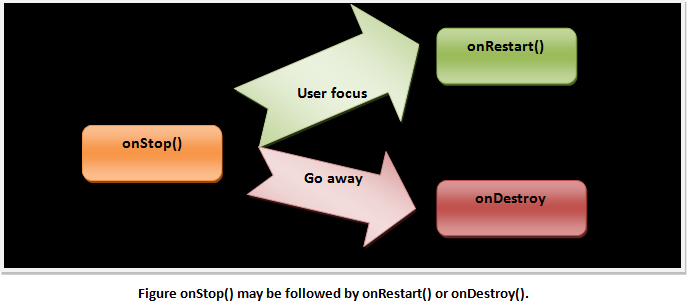 Figure onStop() may be followed by onRestart() or onDestroy().