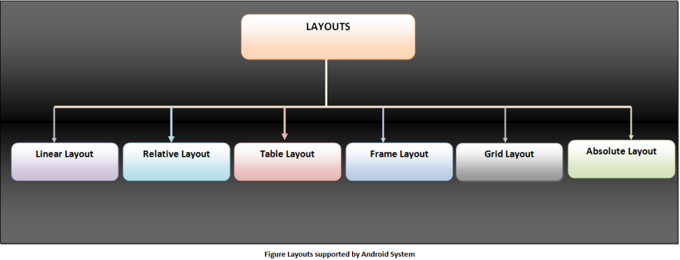 Android viewgroup layouts