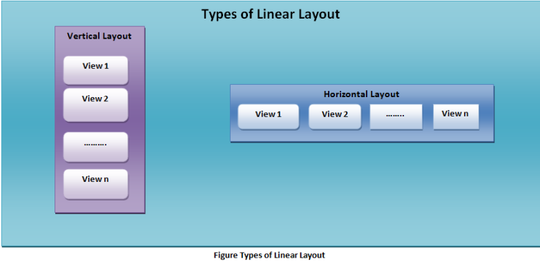 Android Linear Layout