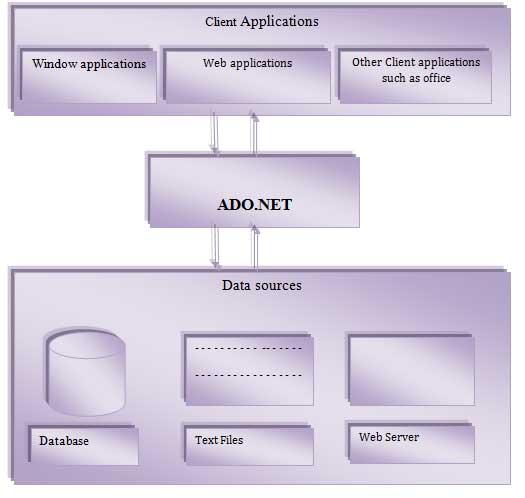 Introduction To Ado Net Ado Net Tutorial By Wideskills
