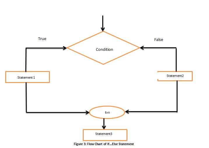 C++ Control Flow Structures | C plusplus tutorial by Wideskills