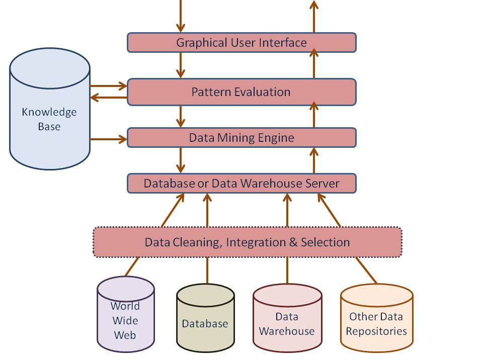 Data Mining Architecture | Data Mining tutorial by Wideskills