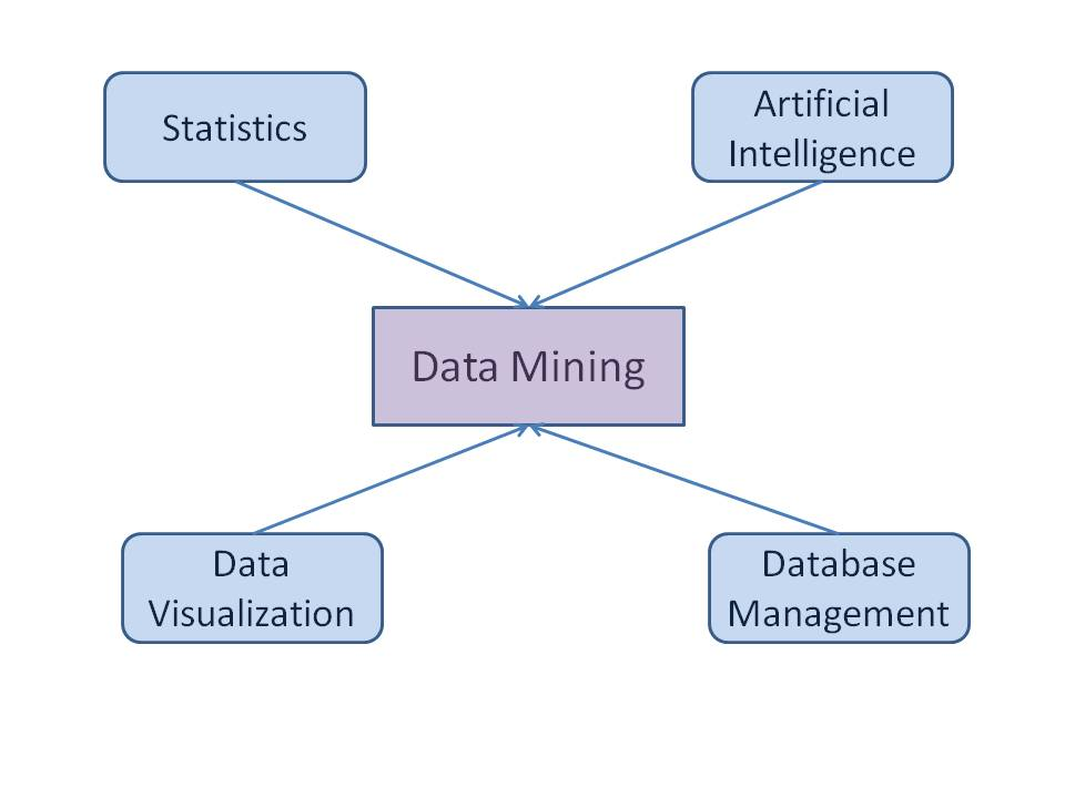 Data Mining Techniques | Data Mining tutorial by Wideskills