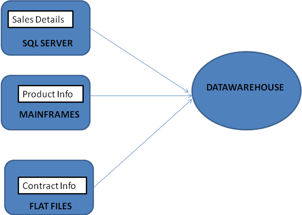 Introduction to Datawarehousing | Datawarehousing tutorial