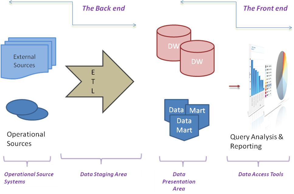 Datawarehouse Architecture | Datawarehousing tutorial by