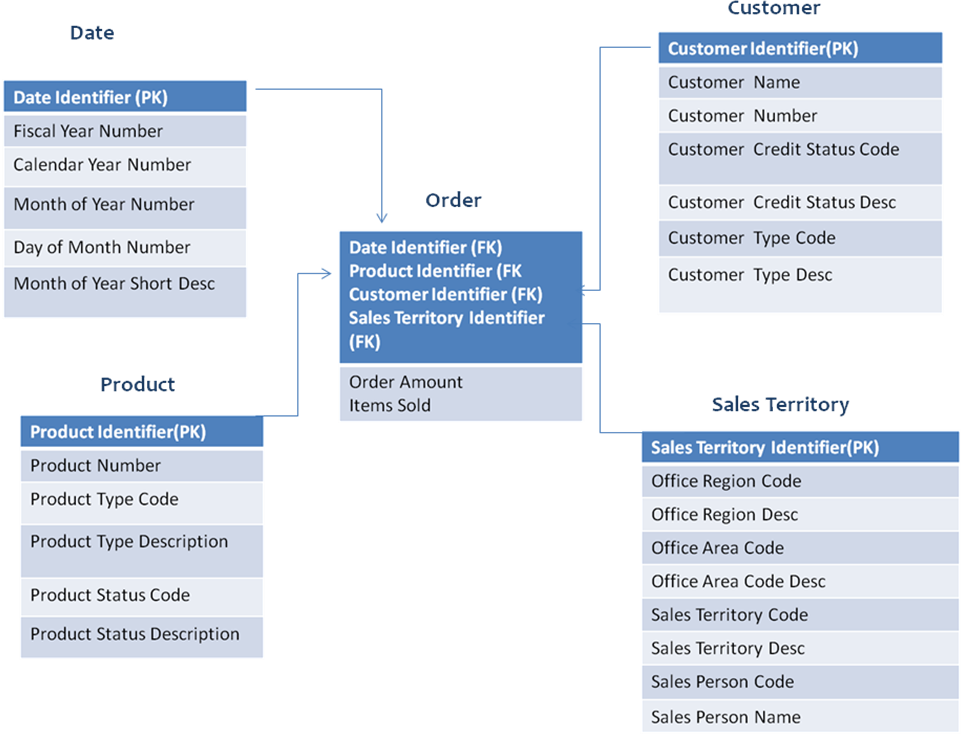 Data Warehouse Modelling | Datawarehousing tutorial by