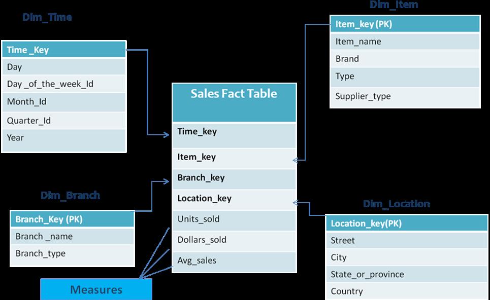 Dimensional Data Modelling   Data warehousing tutorial by
