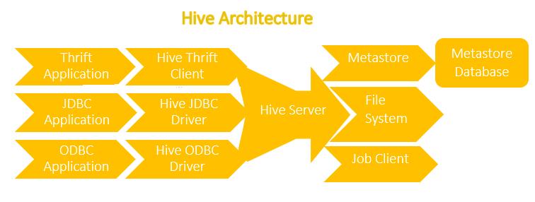 Hive SQL | Hadoop tutorial by Wideskills