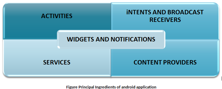 Basic components of Android Application | Android Programming by